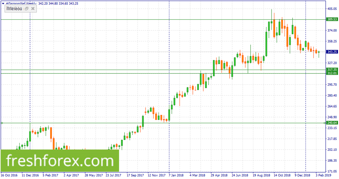 Sell #IBM within 141.33-139.54