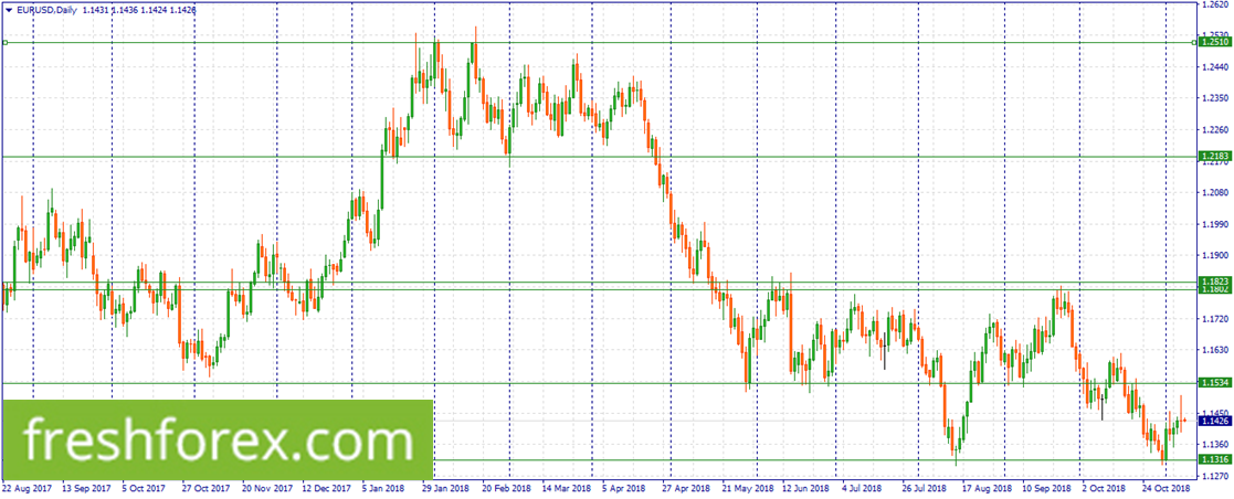 Sell EUR at 1.1534
