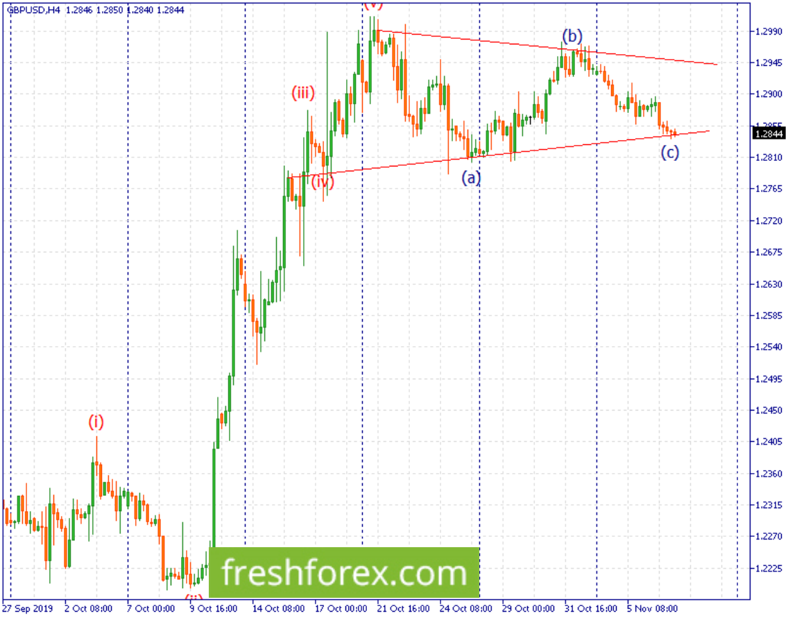 Buy a bounce from the supportive trendline with your take profit at 1.2990.