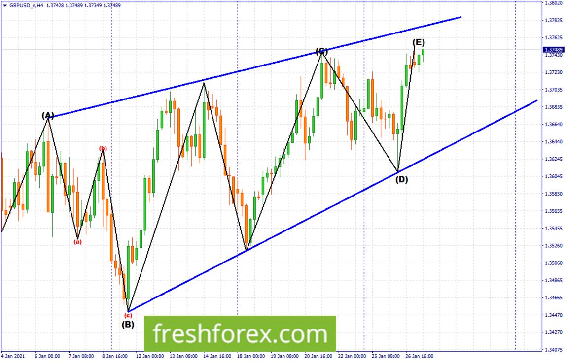 Remain long towards the upper trendline.