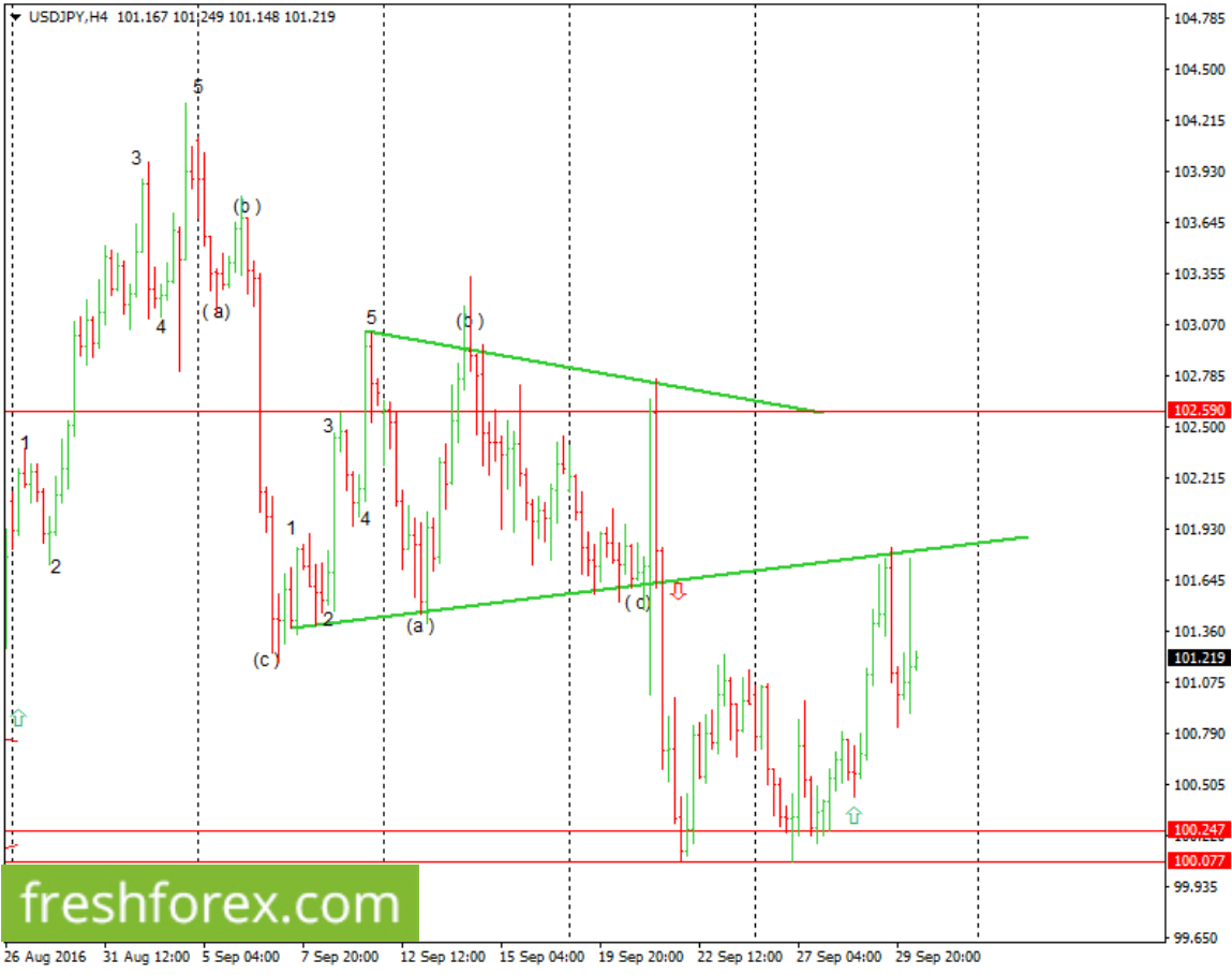 Expect a possible bearish price rally towards 100.24