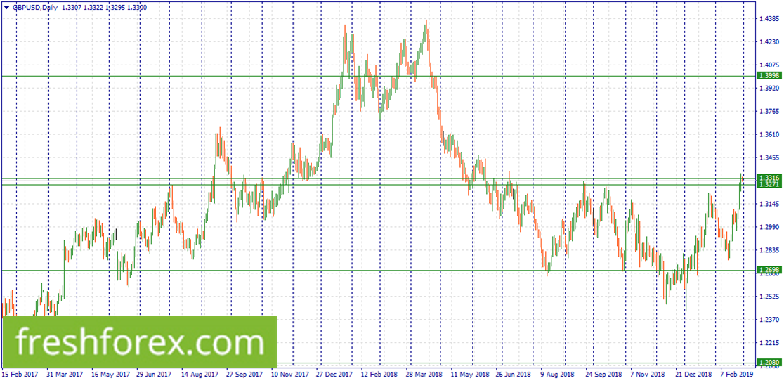 Sell GBP now within 1.3316-1.3271