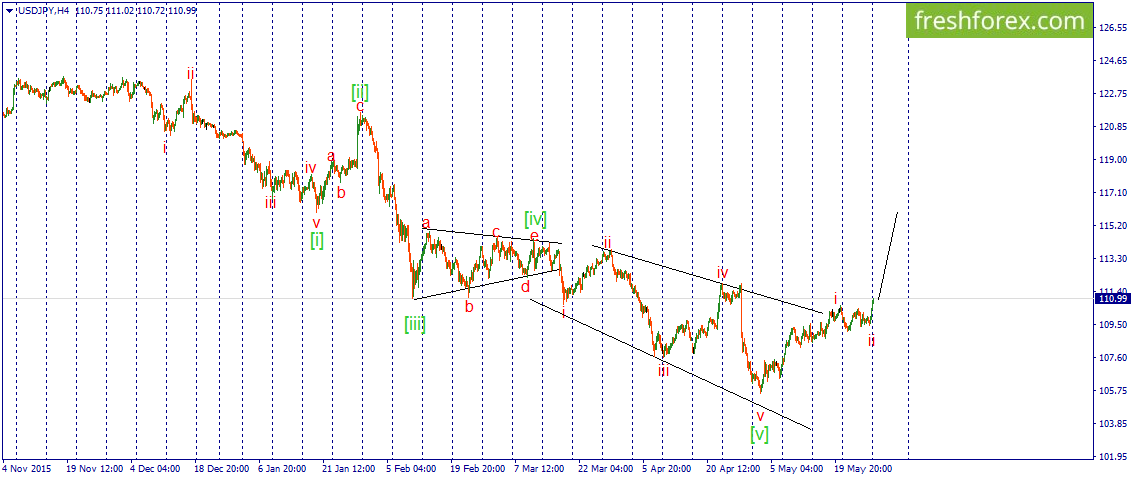 Perhaps, the wave iii of the upward momentum is starting