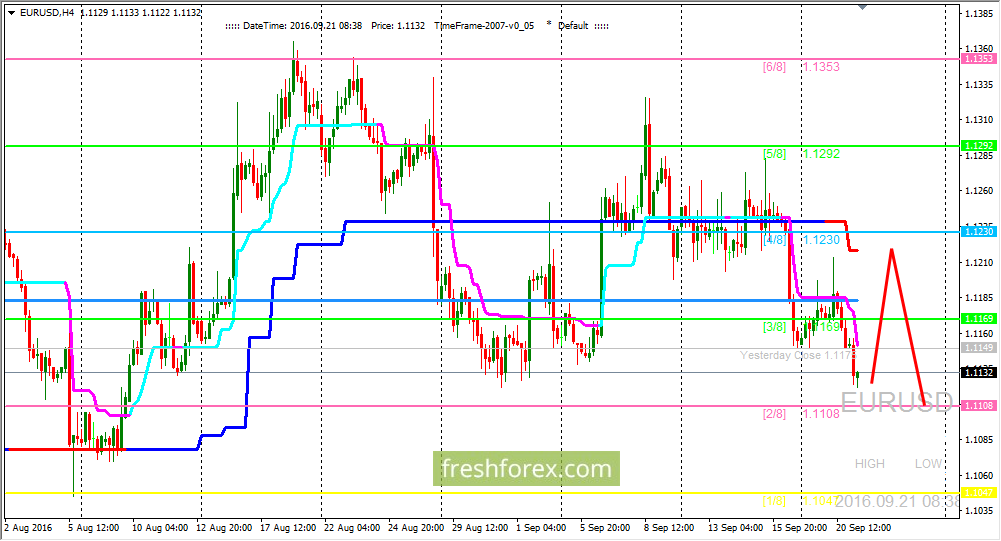 EUR/USD: Pair has possibility for correction