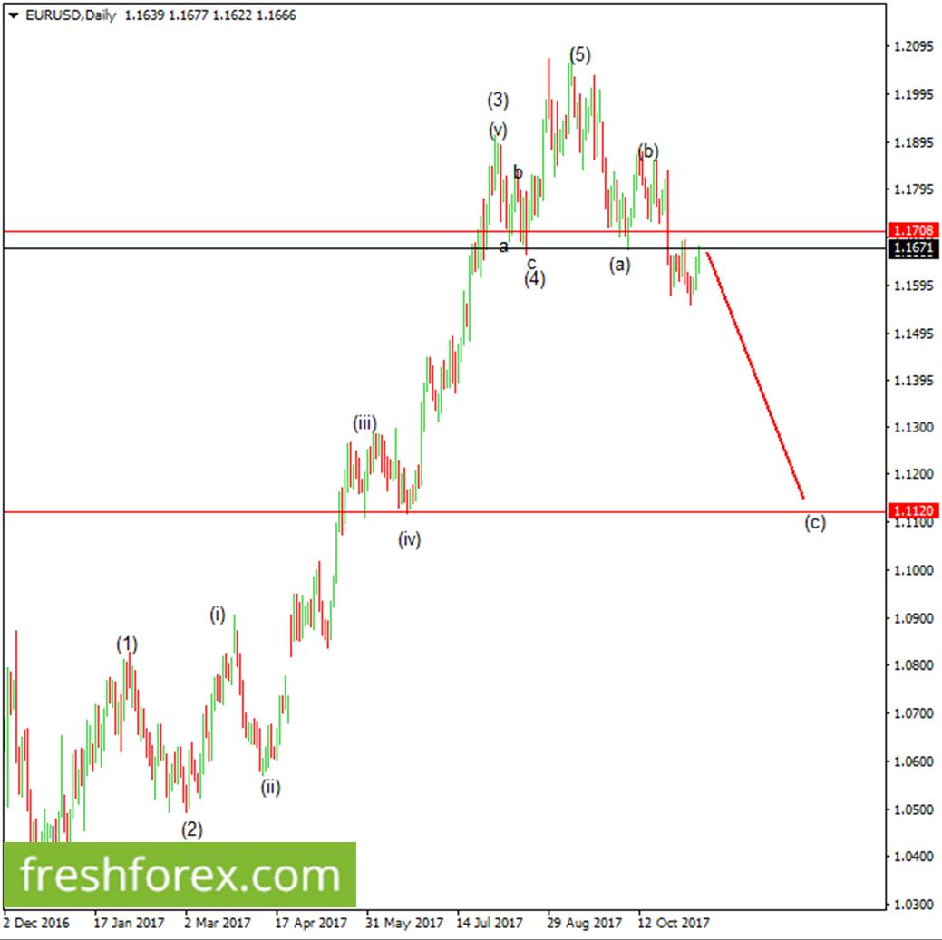Euro in correction mode