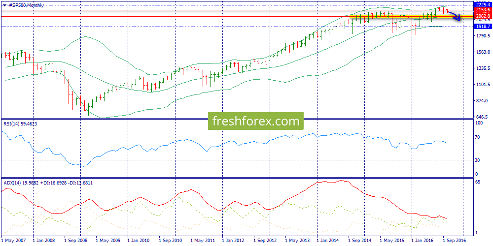 S&P500, Brent, Gold in the weekly review