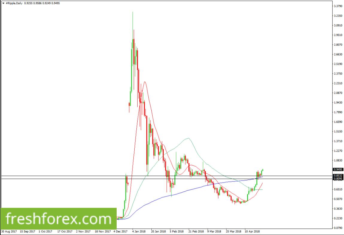 Long XRP at $0.8532 t