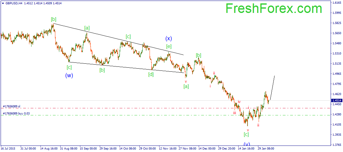 We are expecting extension of the third impulse wave