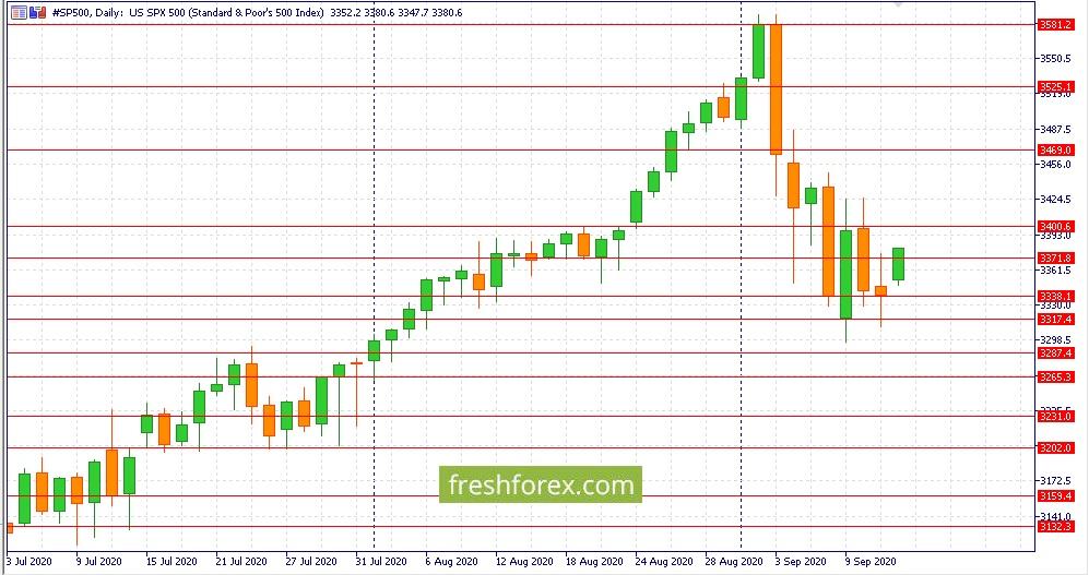 Bullish rally on the German stock market
