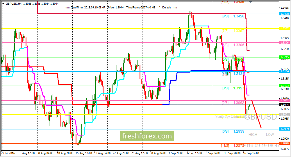 GBP/USD: Way to the main support level has opened