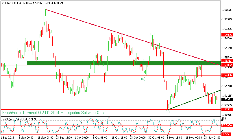 GBPUSD Technical Analysis For 27th November 2015