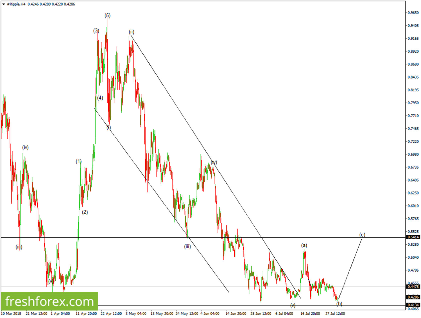 We're looking for a possible long position from 0.4134