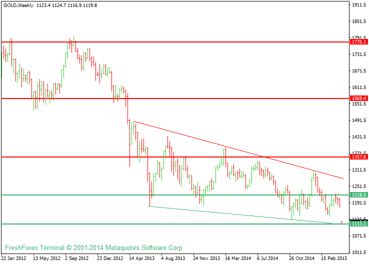 Gold, Silver, Brent Weekly Analysis
