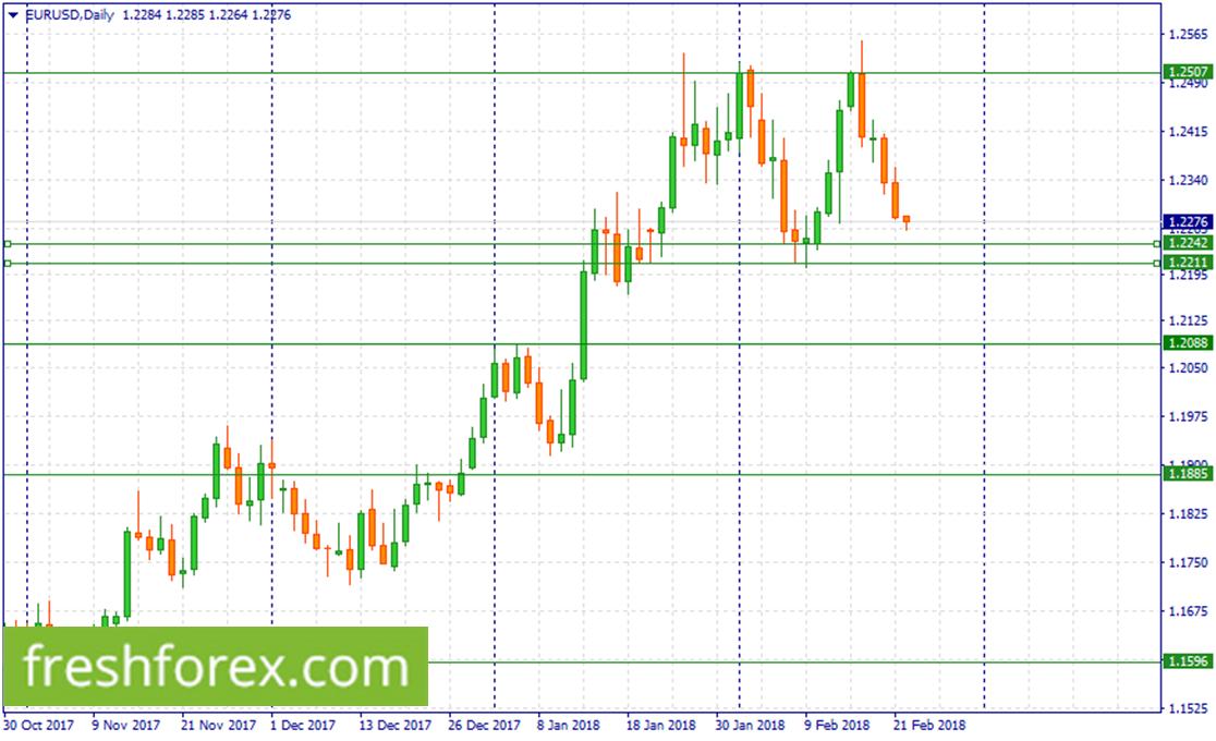 Re buy EUR around (1.2242-1.2211)