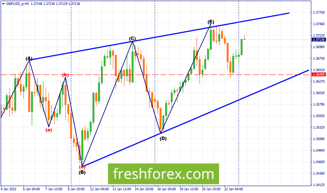 Remain long towards the upper trendline.
