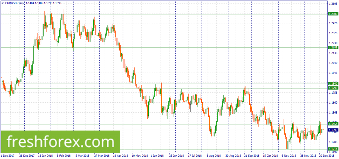 Sell EUR at 1.1454