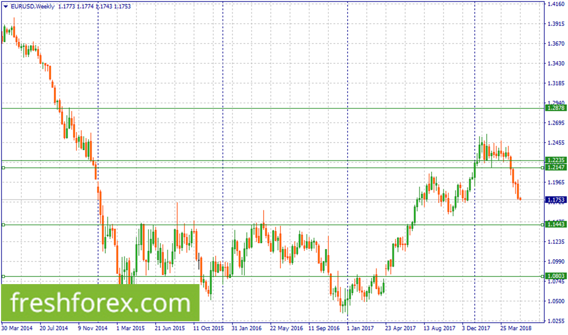 Short EUR/USD withn1.2235-1.2147
