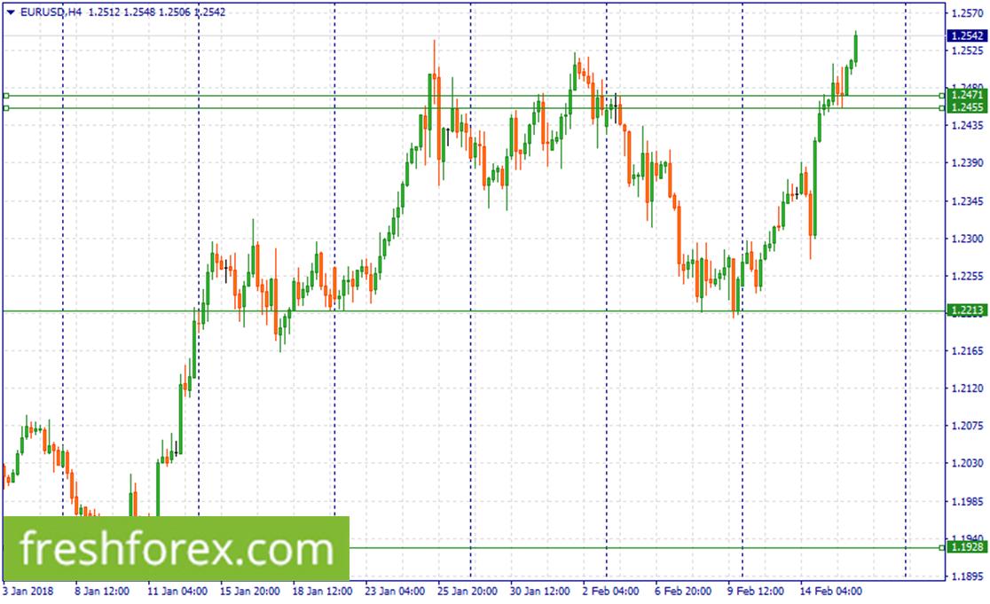 Buy EUR around (1.2471-1.2455)