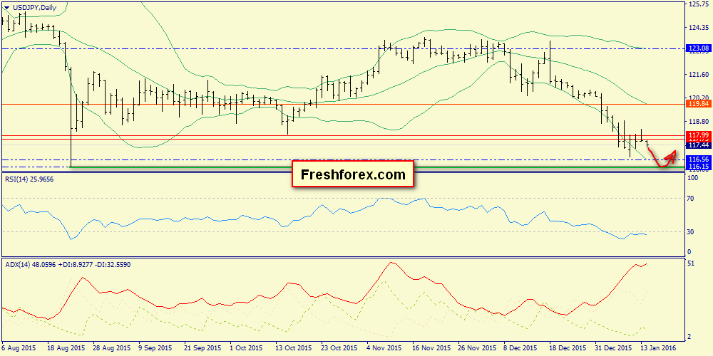 We expect a rebound from the support 117.14