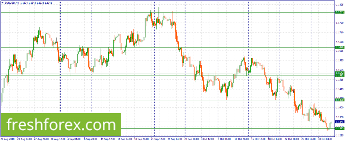 Wait for a correction to sell EUR.