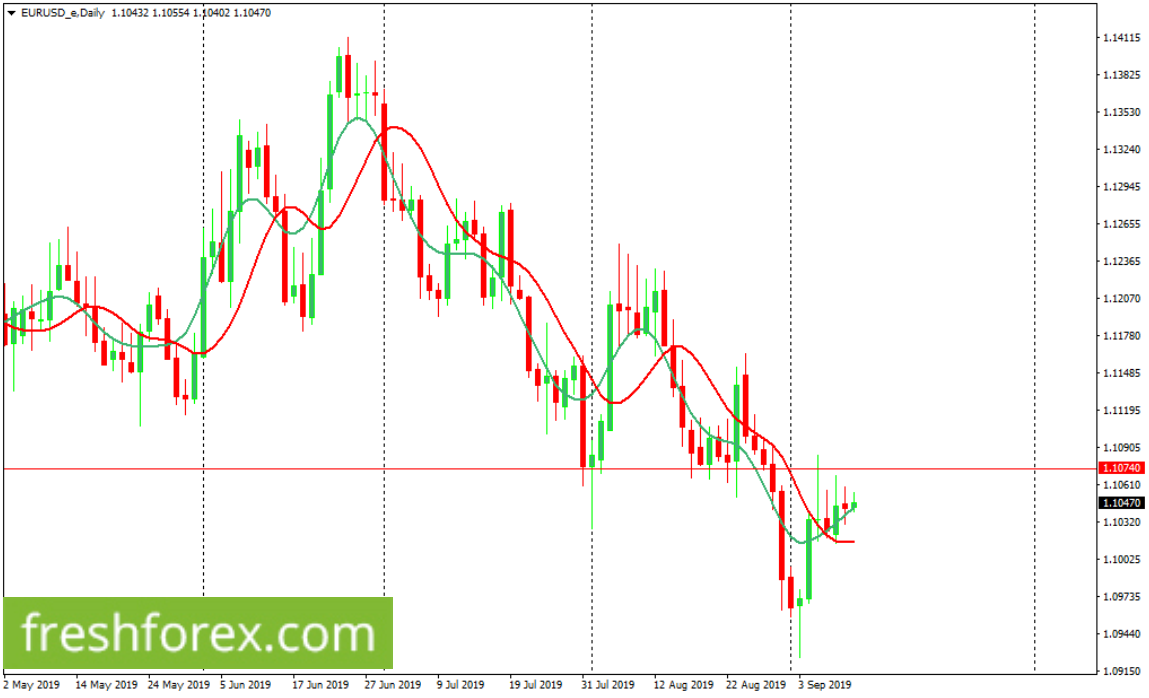 Sell EURUSD from 1.10740 with your take profit at 1.09440.