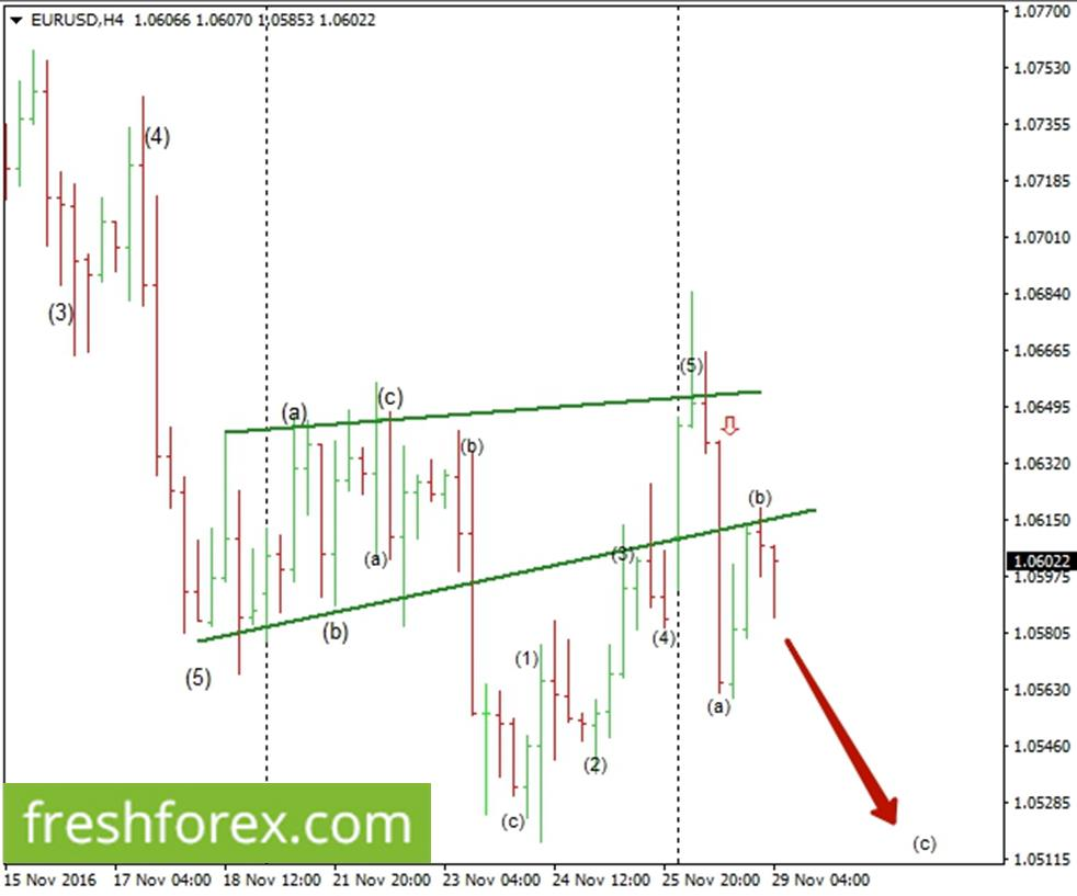Euro fail to sustain the break above 1.06087