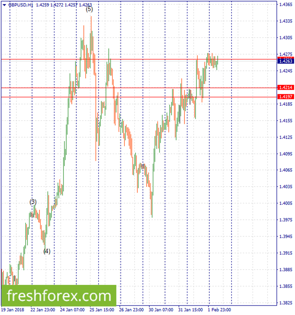 Look for a short position around 1.4335
