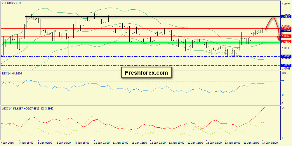 Finalization of 1.0930 and then downward correction