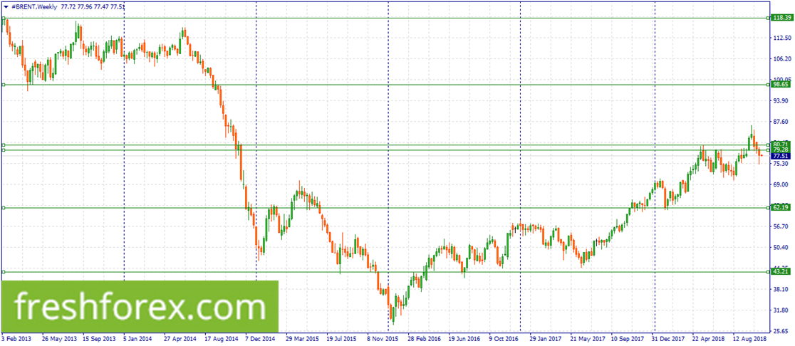 Sell Brent within 80.71-79.28