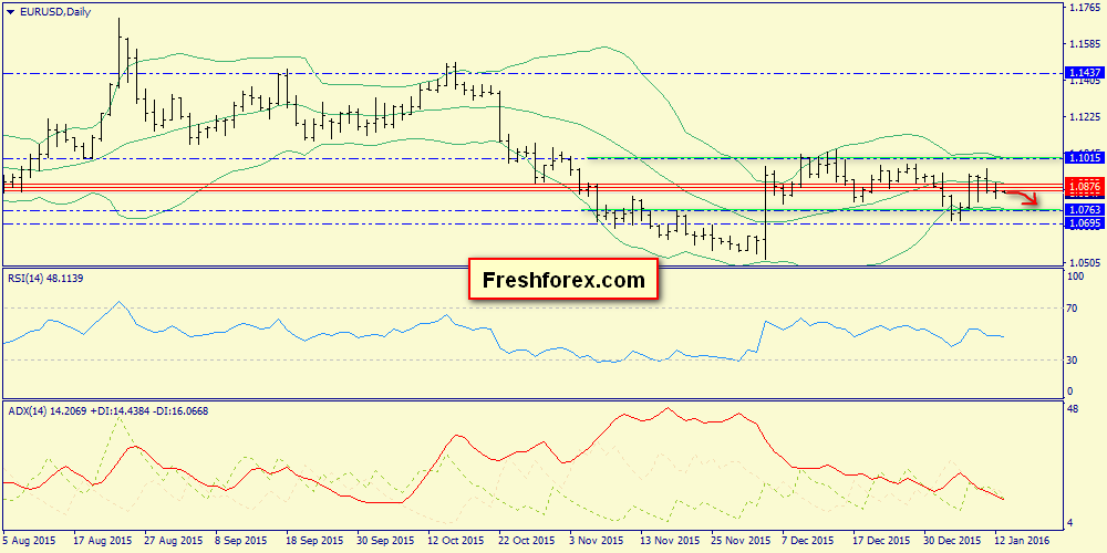 Test of 1.0819 and pullback