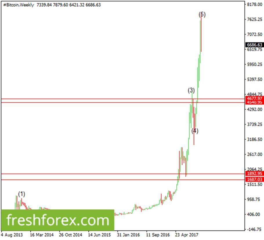 Bitcoin Descending even further