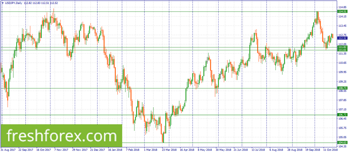 Buy USD within 111.82-111.61