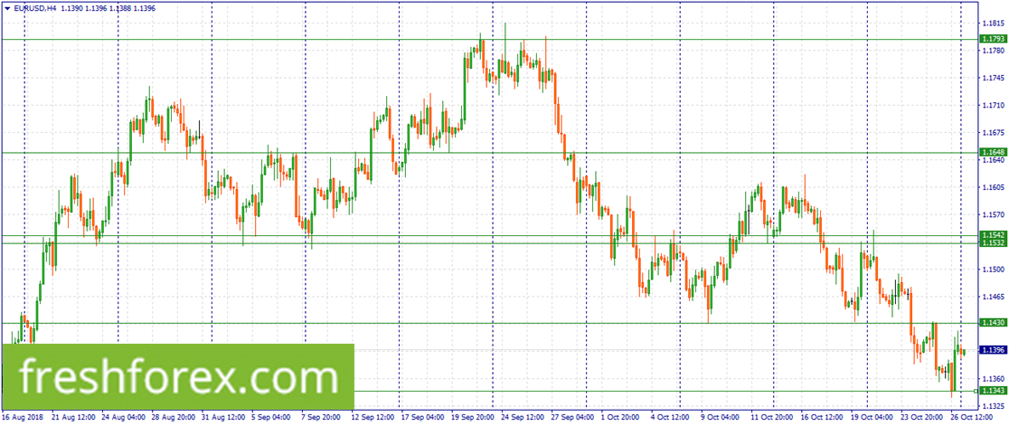 Re-sell EUR at 1.4039