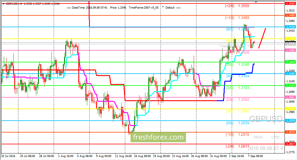 GBP/USD: Expecting price on (8/8) level