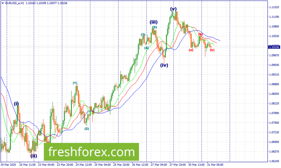 Expect further momentum to the lowerside.