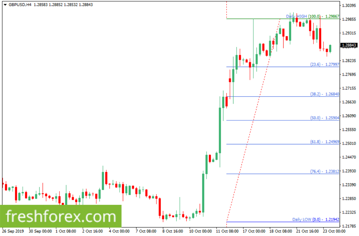Sell a break below 1.27997 with your take profit at 1.25904.