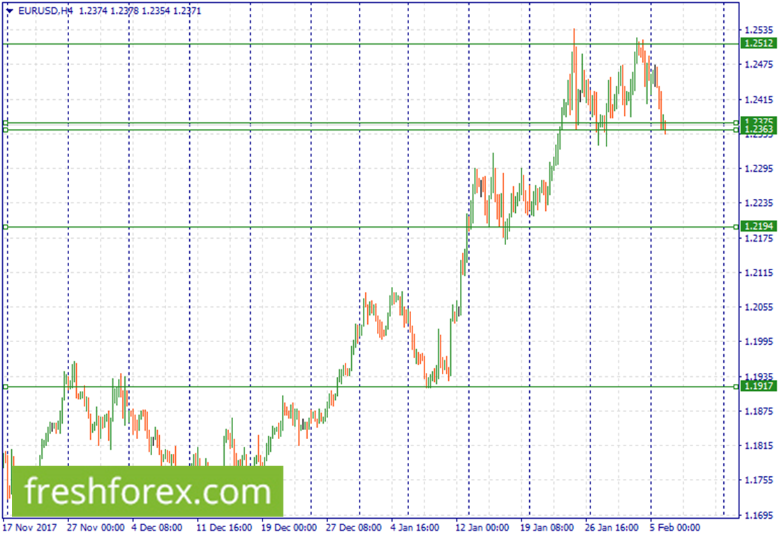 Re buy EURUSD at (1.2374-1.2363)