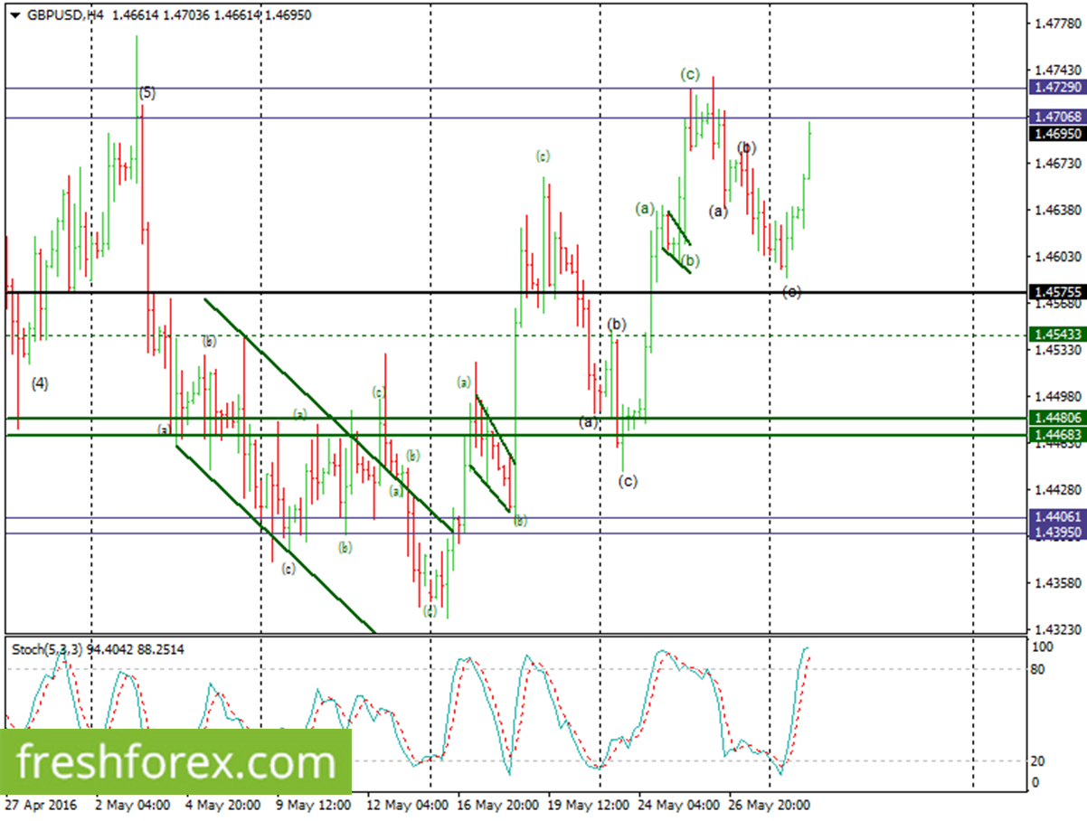 GBPUSD Elliot Waves Analysis For 31 May 2016