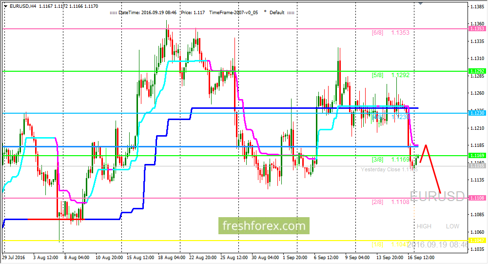 EUR/USD: Pair has gone to the local support area