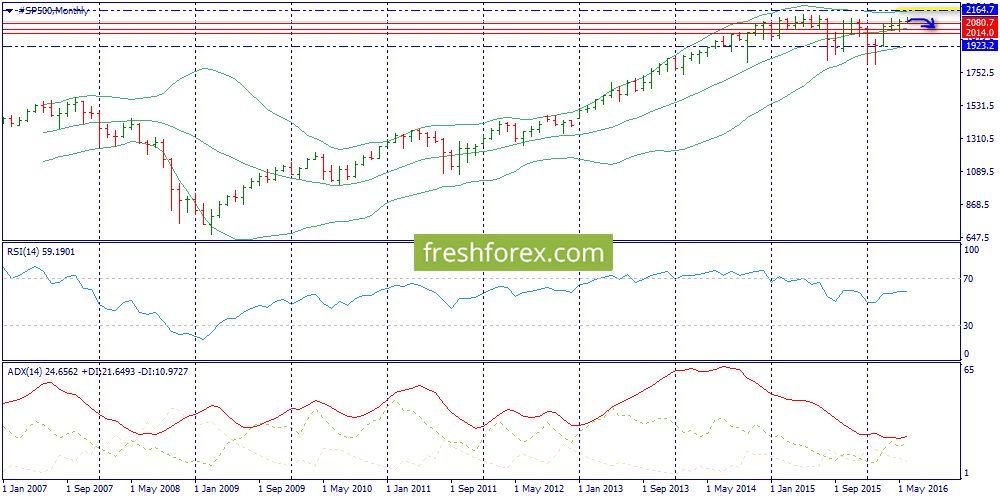 S&P500, Brent, Gold: the weekly review