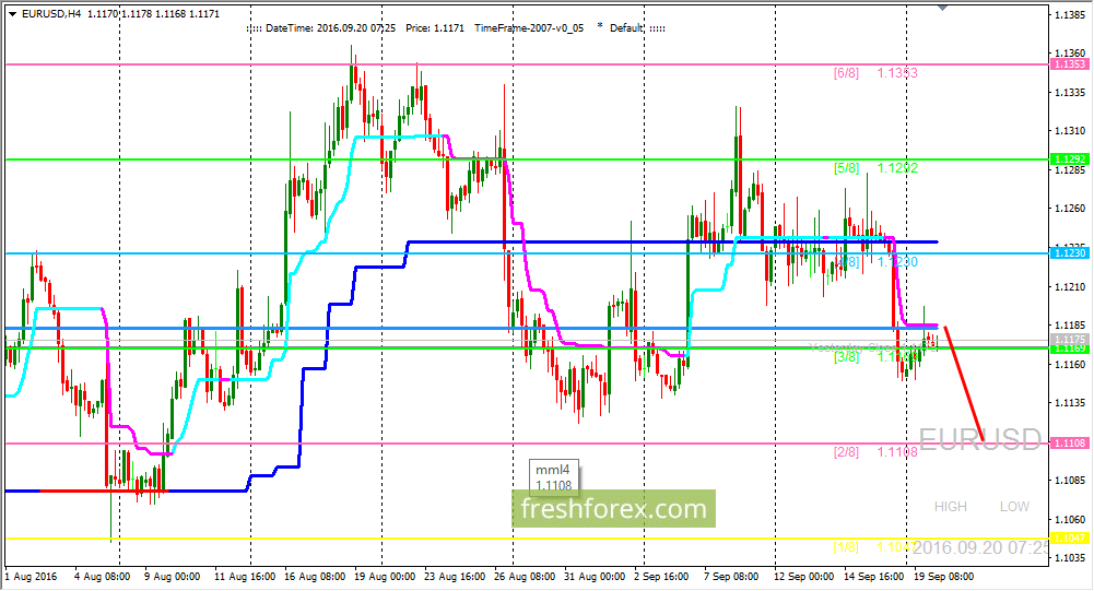 EUR/USD: we are expecting price on level (2/8)