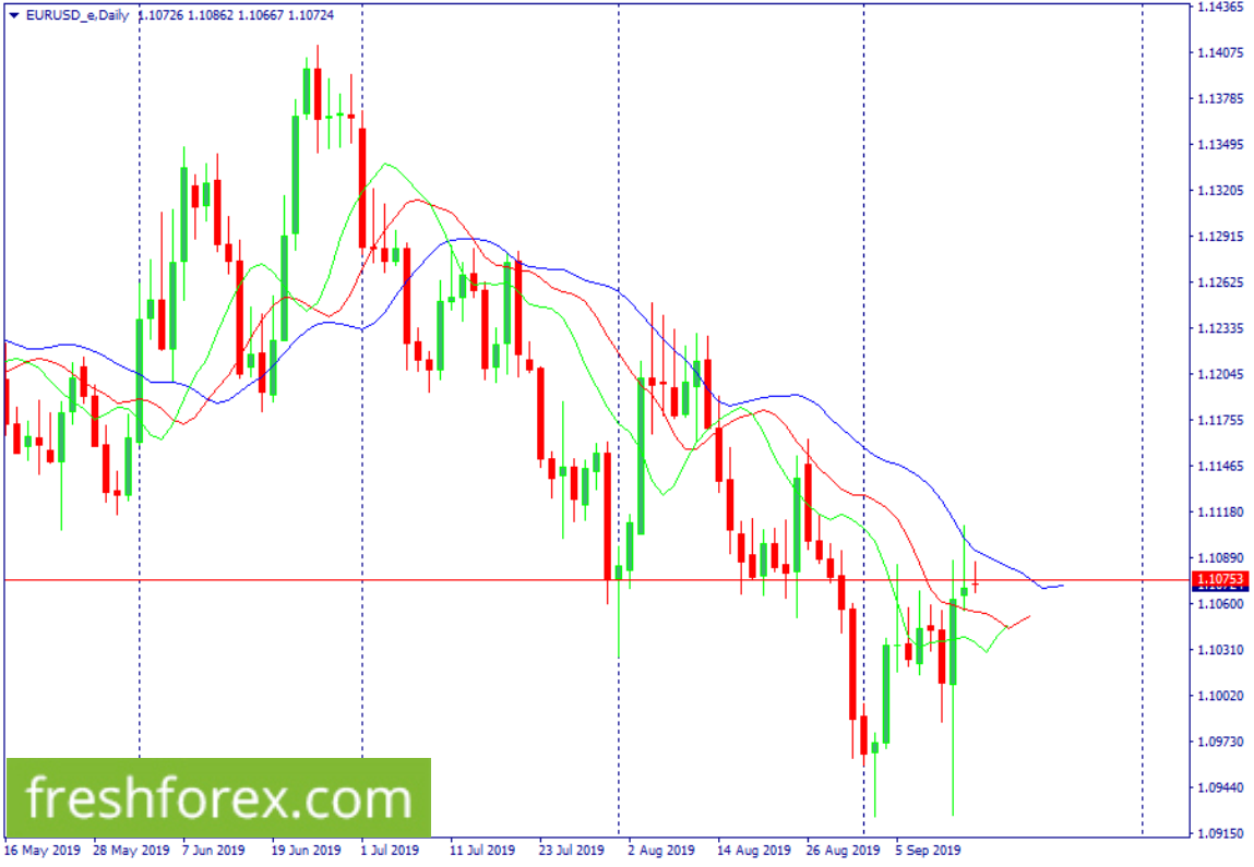 Look for sell orders from 1.10753 with your first take profit at 1.09440.