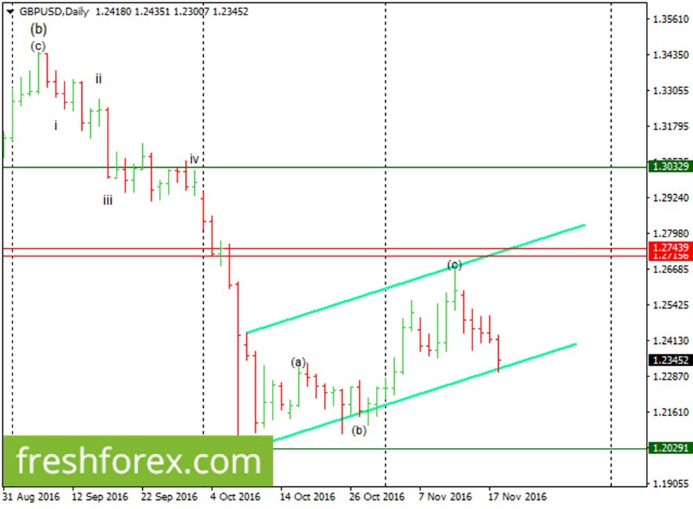 Expect a possible bearish price movements towards 1.2029