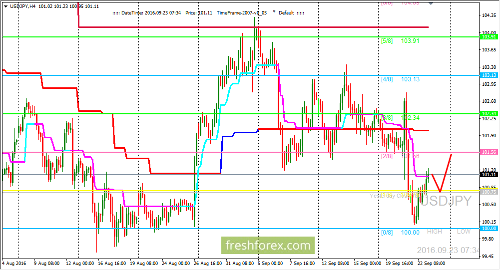 USD/JPY: Expecting price on level (2/8)