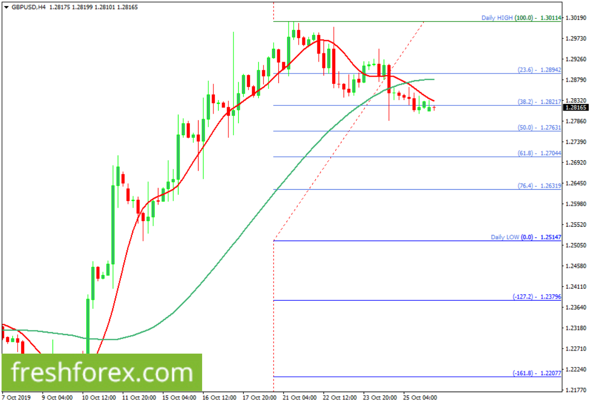 Sell GBPUSD with your take profit at 1.26319.