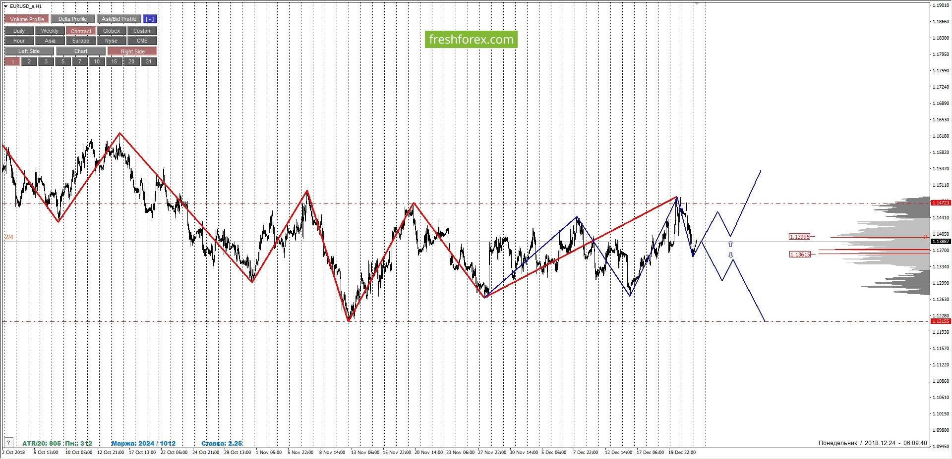 EURUSD: temporary uncertainty.