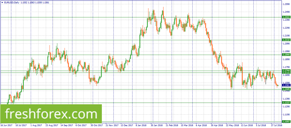 Short EUR within 1.1744-1.1721.