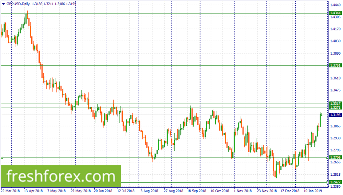 Wait for a correction to 1.3317-1.3271 to sell GBP.
