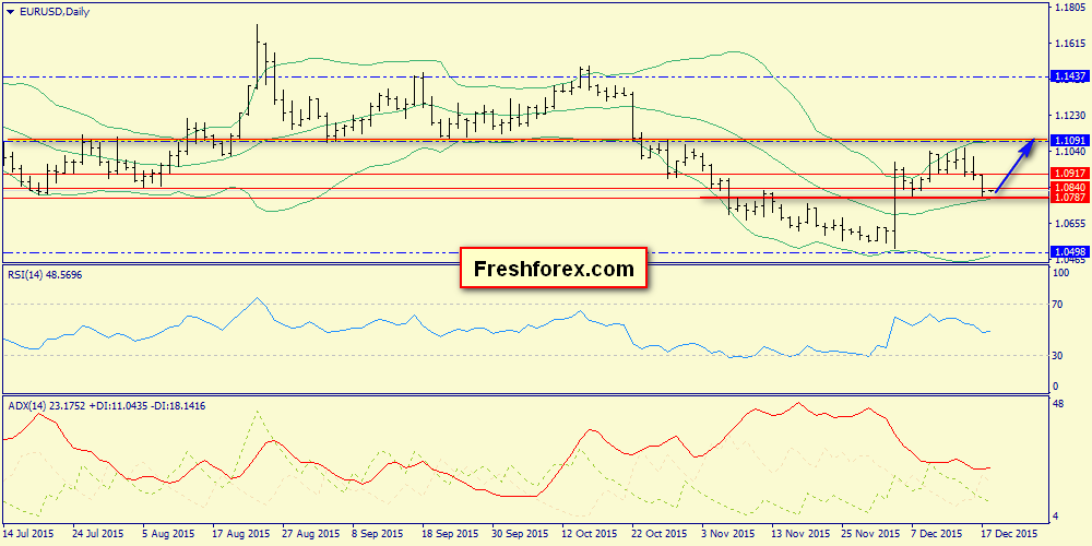We monitor response of the euro to the key resistance