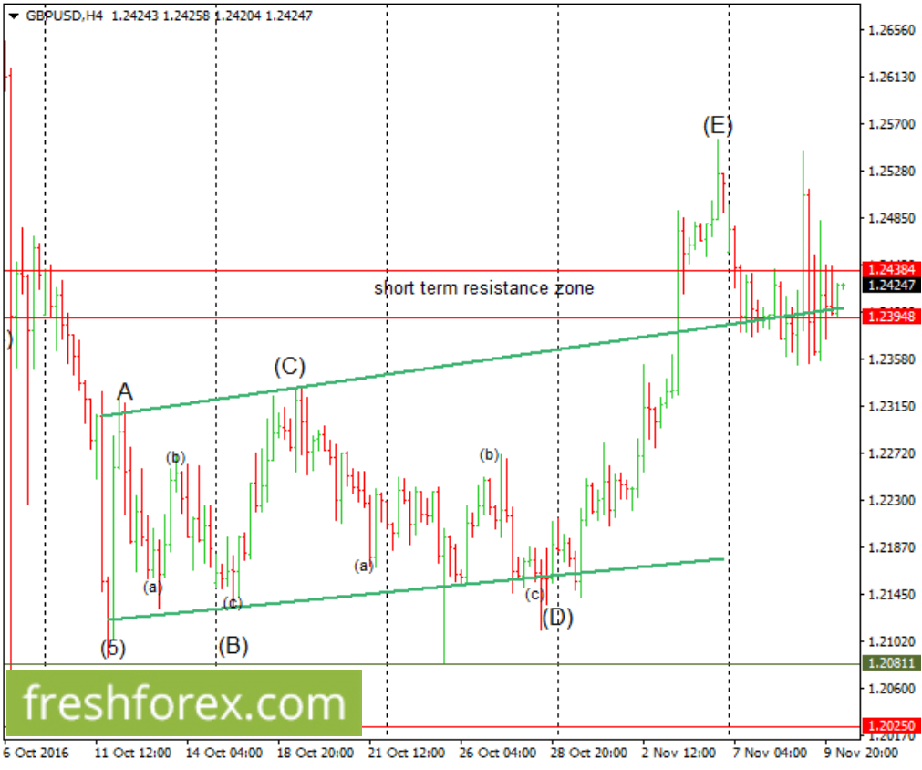 Consolidations between 1.2394-1.2438.